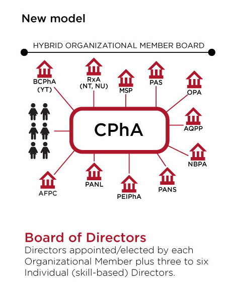 CPhA New Governance Infographic